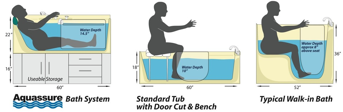 Active Living Spa Slide In Bath Aquassure
