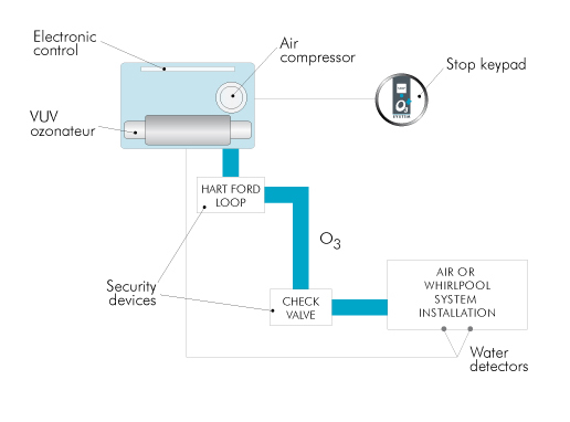 Graphic Showing how the Ozone system works.