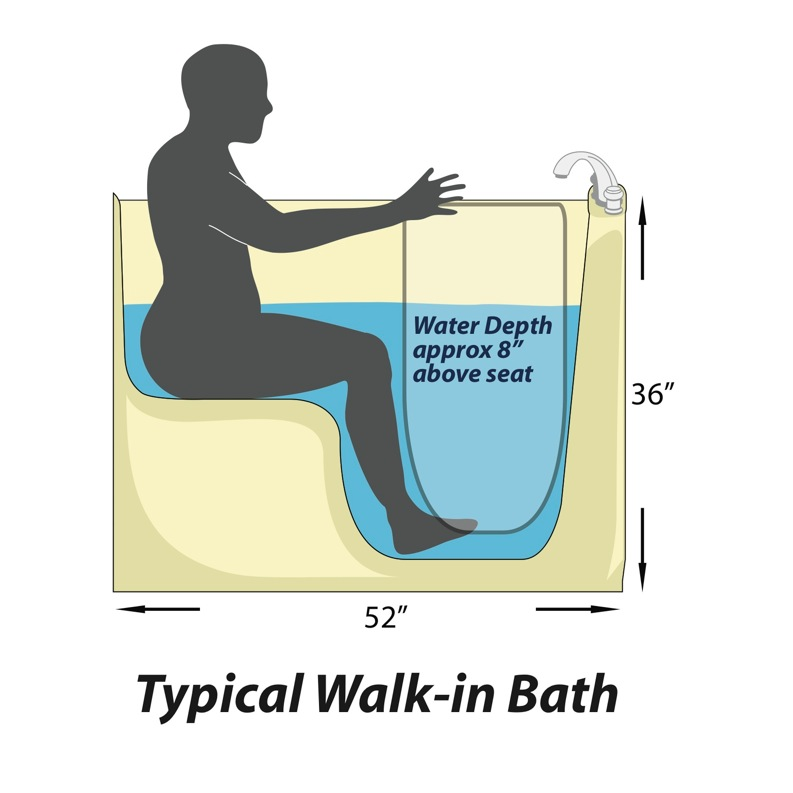 Choosing a walk in tub part 4 features aquassure for Walk in shower plans and specs